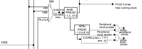 Stm32f4 General Purpose Timers Assembly Programming - Blog on